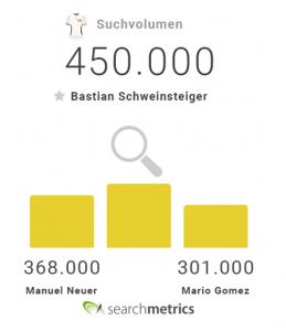 Searchmetrics Online-EM2016: Suchvolumen deutscher Spieler
