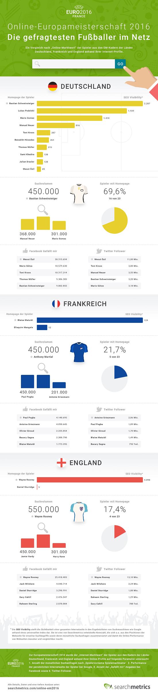 Searchmetrics Online-EM2016 Infografik - small
