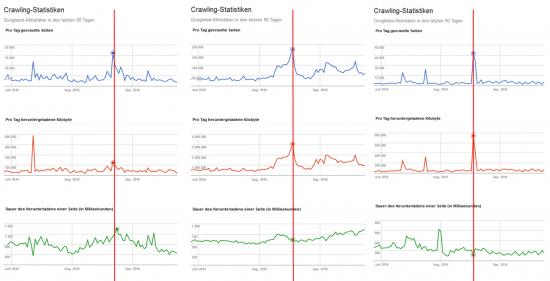 Crawling-Peaks durch Google-Bot, Beispiele