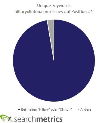 Clinton Unique Keywords