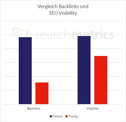 Links Visibility Vergleich