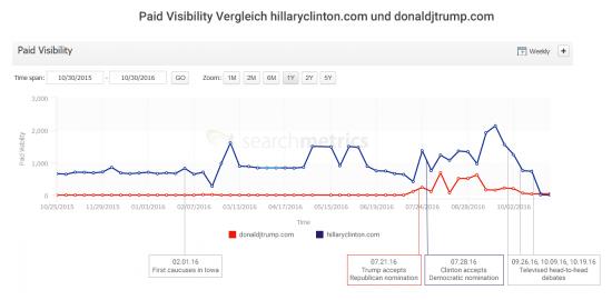 Paid Visibility Trump Clinton