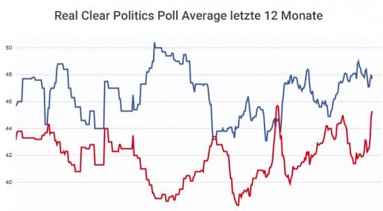 Real Clear Politics Trump vs Clinton