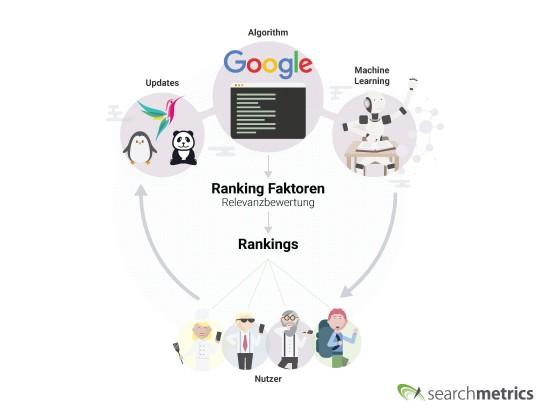 Google_Algorithmus_Relevanz