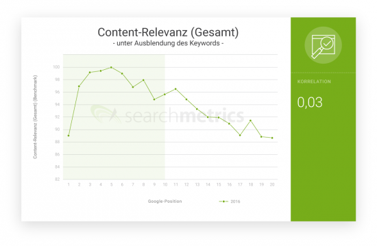 Content-Relevanz_Gesamt