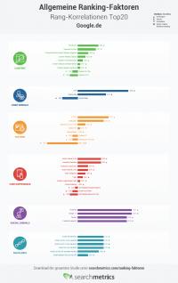 Infografik Korrelationen Ranking Faktoren DE - Teaser