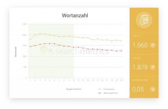 E-Commerce_Wortanzahl_de