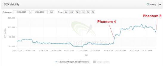 phantom5-12gebrauchtwagende-searchmetrics