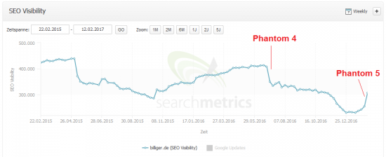 phantom5-billigerde-searchmetrics