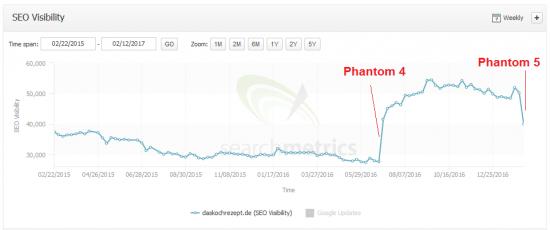 phantom5-daskochrezeptde-searchmetrics