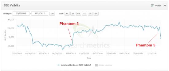 phantom5-dielottozahelnde.net-searchmetrics