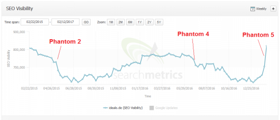phantom5-ideaode-searchmetrics