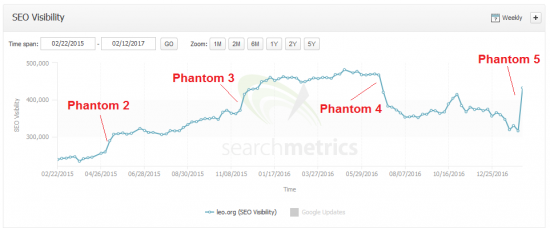 phantom5-leoorg-searchmetrics