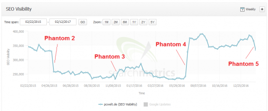 phantom5-pcweltde-searchmetrics