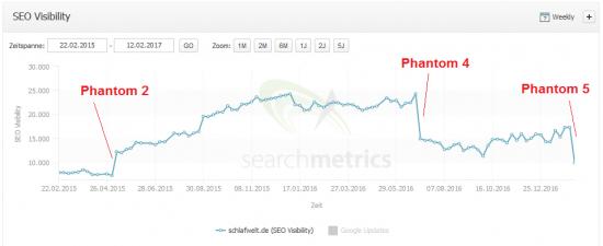 phantom5-schlafweltde-searchmetrics