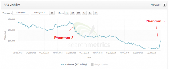 phantom5-woxikonde-searchmetrics