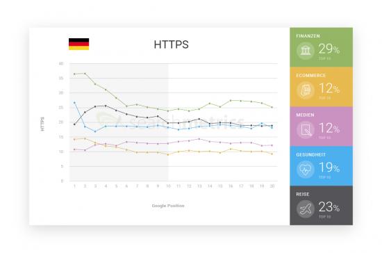 HTTPS-Verbreitung in Deutschland