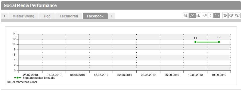Facebook in Social Media Performance