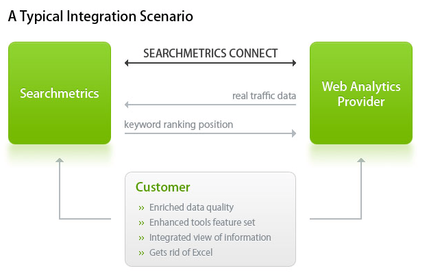 Searchmetrics Connect