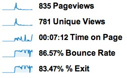 Lousy bounce rate, super page view times.