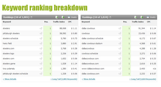 Keyword ranking breakdown Super Bowl
