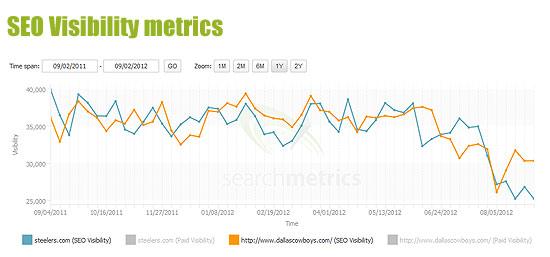 SEO Visibility metrics Super Bowl