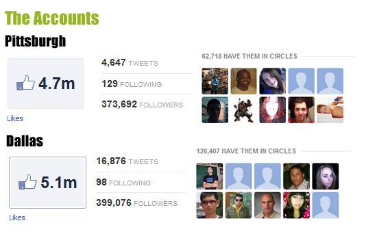 Social media accounts Super Bowl