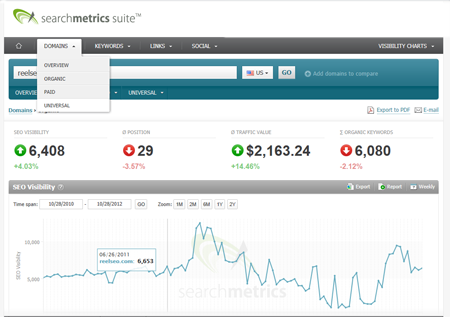 Search Metrics SEO Visibility