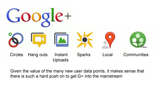 The world of Google Plus
