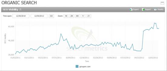 Searchmetrics Suite: Organic Search Groupon.com