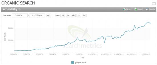 Searchmetrics Suite: Organic Search Groupon.co.uk
