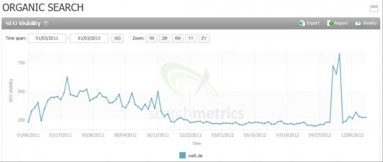 Searchmetrics Suite: Organic Search Welt.de in Google UK