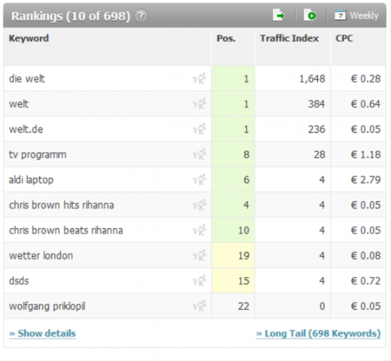Searchmetrics Suite: Rankings Welt.de