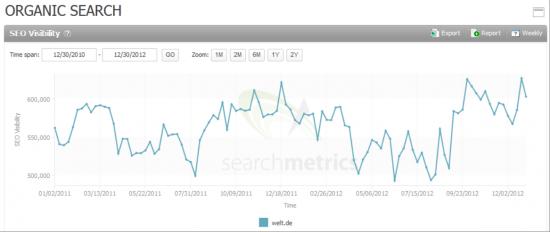 Searchmetrics Suite: Organic Search Welt.de in google.de