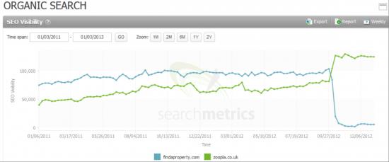 Searchmetrics Suite: Organic Search FindAProperty.com