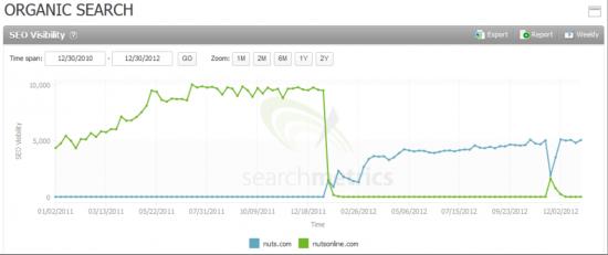 Searchmetrics Suite: Organic Search NutsOnline.com