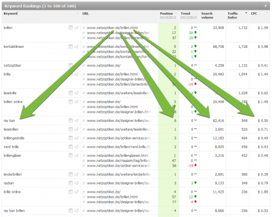 Big Data in SEO (2): Keyword Rankings