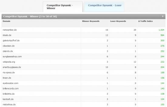 """What is the competition doing? The report """"Competitive Dynamics"""" contains the winners and losers in the defined keyword set (in my market environment). This is an important early warning system for ambitious competitors."""