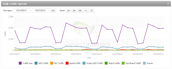 Big Data in SEO (2): Daily Traffic Spread