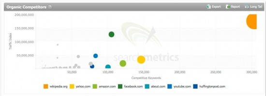 Big Data for Big Enterprise: Organic Competitors