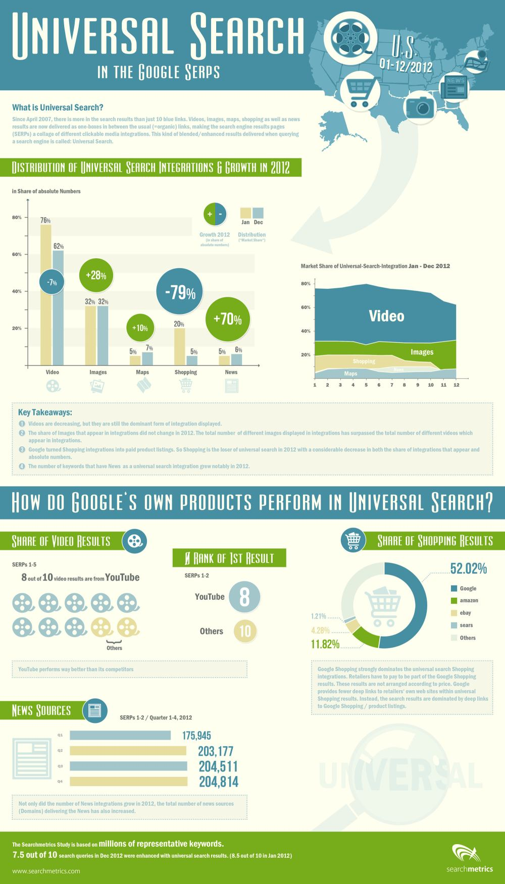 Searchmetrics Universal Search Infographic
