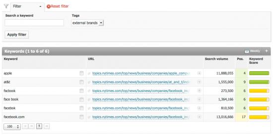 filter keyword optimization