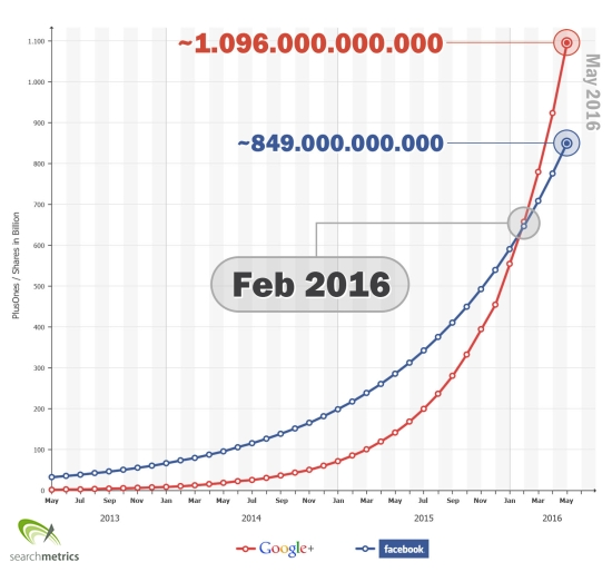 Searchmetrics Prediction: Google+ overtakes Facebook
