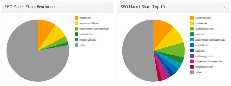 Searchmetrics SEO Market Share