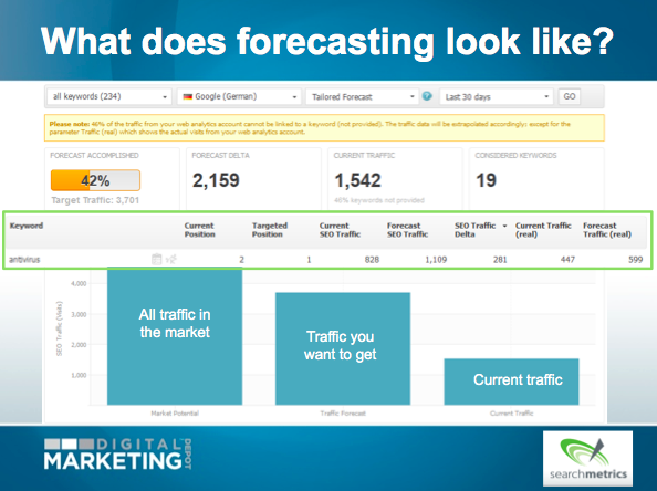 Forecasting, Conversions and 5 Steps to Maximize Your Search ROI