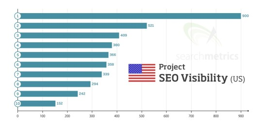 Searchmetrics: Car SEO Visibility US