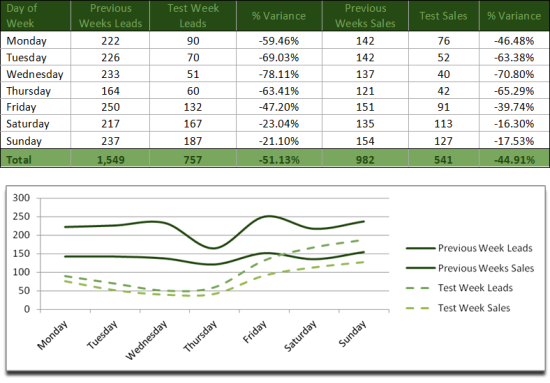 PPC Stats