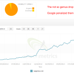 The not so ingenious drop in SEO visibility of rapgenius.com (Update)