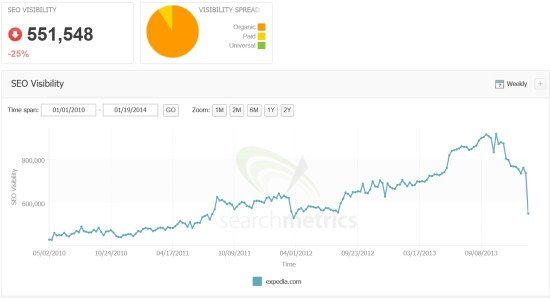 Expedia SEO Visibility Drop