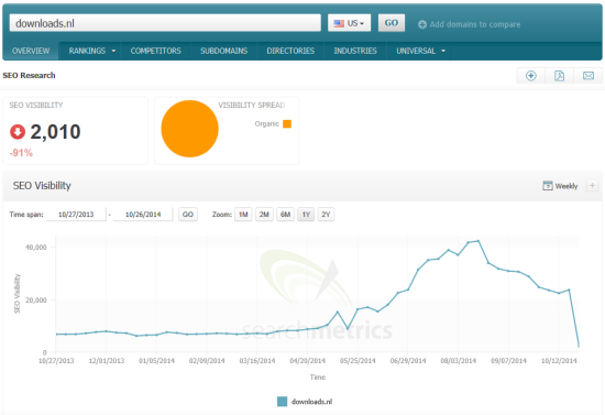Example Pirate Update loser downloads.nl Searchmetrics
